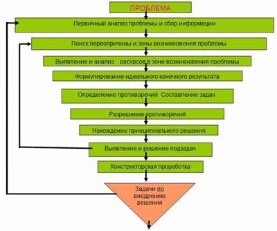 Основные блоки алгоритма решения