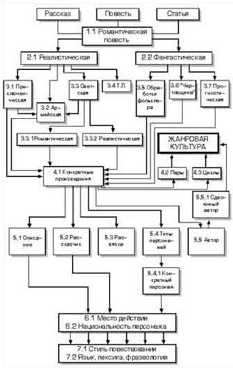 Иерархическая схема русской
