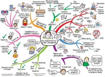 Приемы эффективного обучения в школе и дома